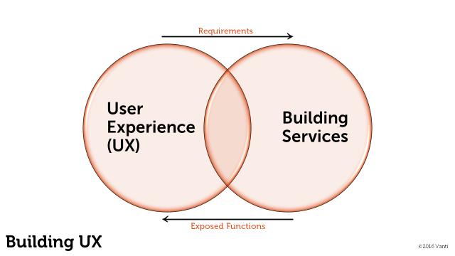Vanti Building User Experience