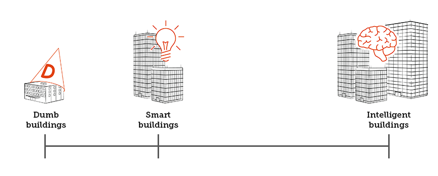 Smart vs Dumb buildings